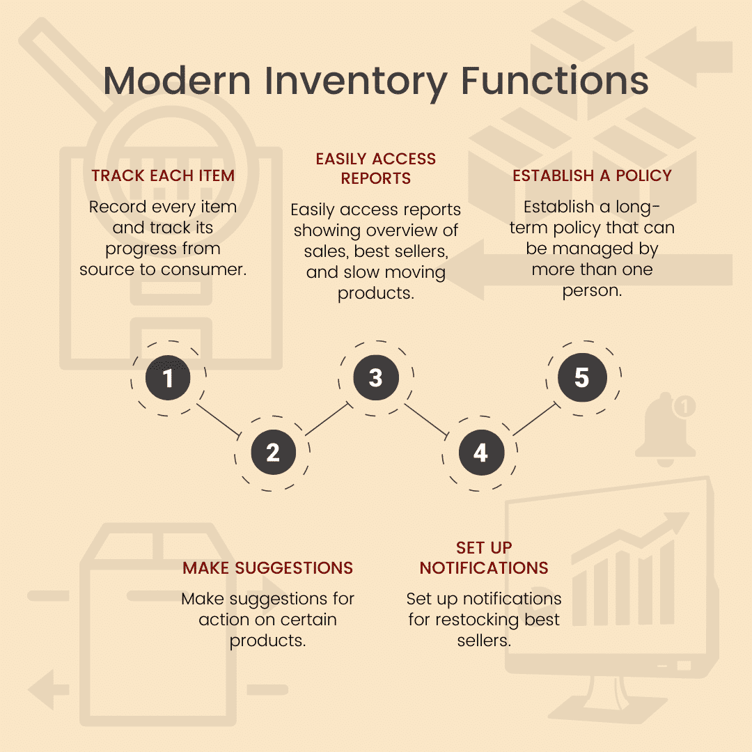 Modern Inventory Functions Infographic