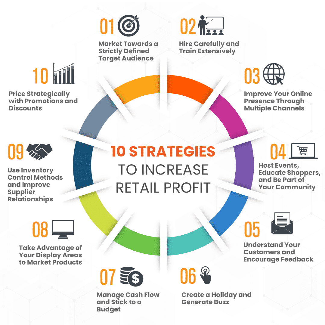 10 strategies for retailers to increase profit displayed in an infographic