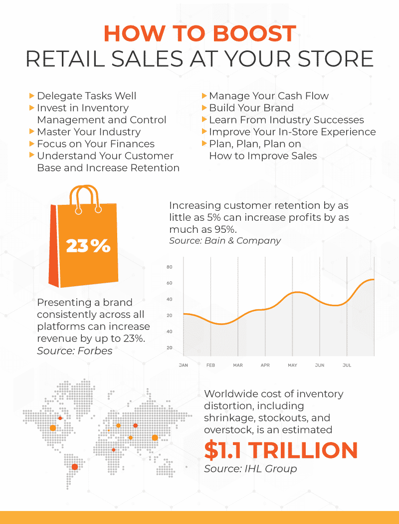 How to Boost Retail Sales Infographic listing 10 methods and 3 stats supporting some of those methods and the profits that can result