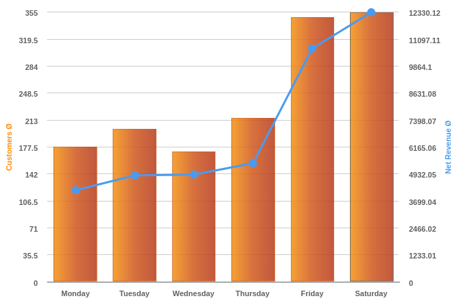 ideal hours of operation hours of operation by hour displayed in a bar and line graph taken from KORONA's reporting tool