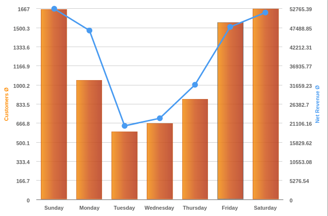 hours of operation by week hours of operation by hour displayed in a bar graph taken from KORONA's reporting tool