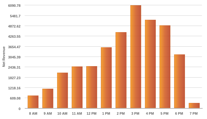hours of operation by hour displayed in a bar graph taken from KORONA's reporting tool