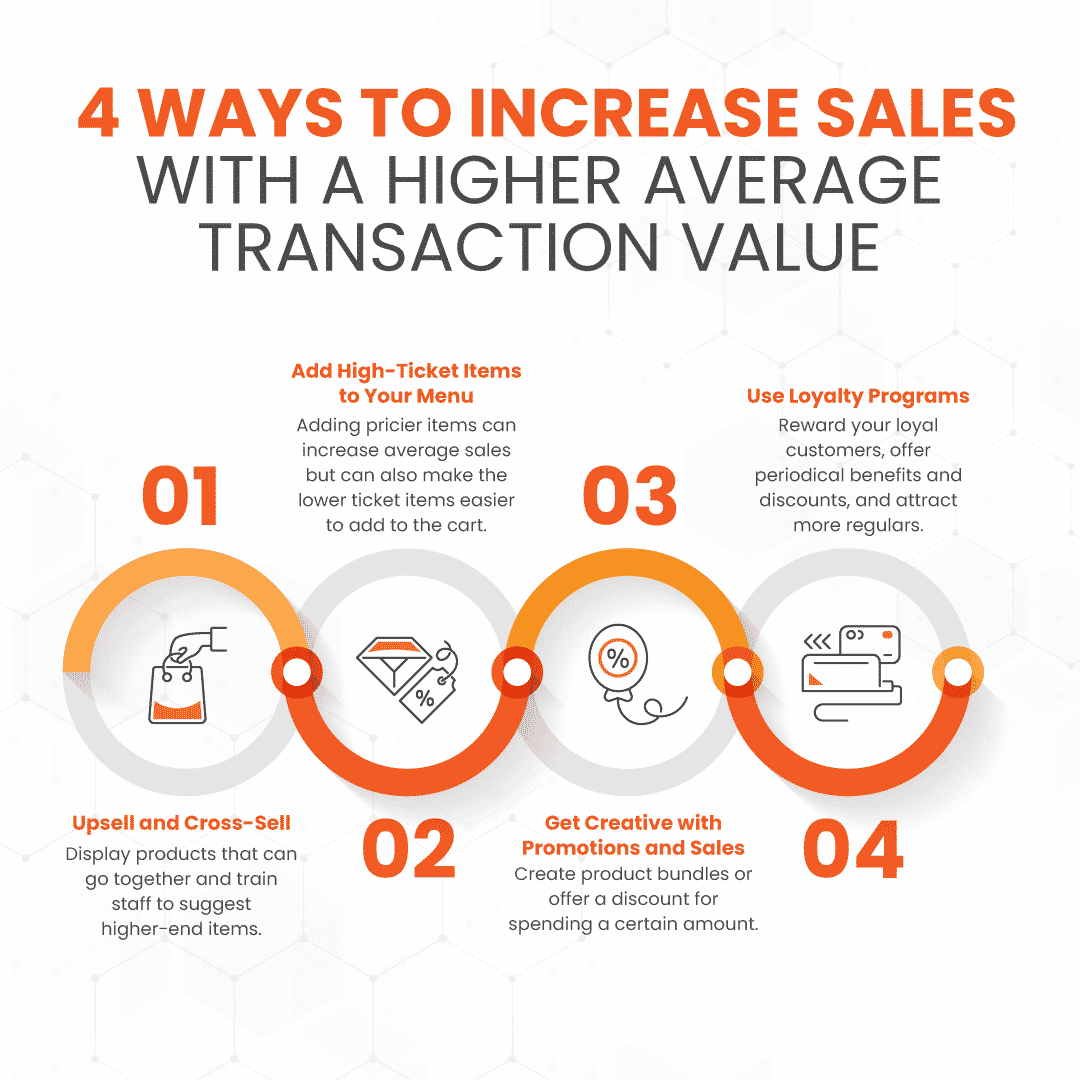 4 ways to increase retail sales with a higher average transaction value infographic with points organized around shapes and icons supporting them
