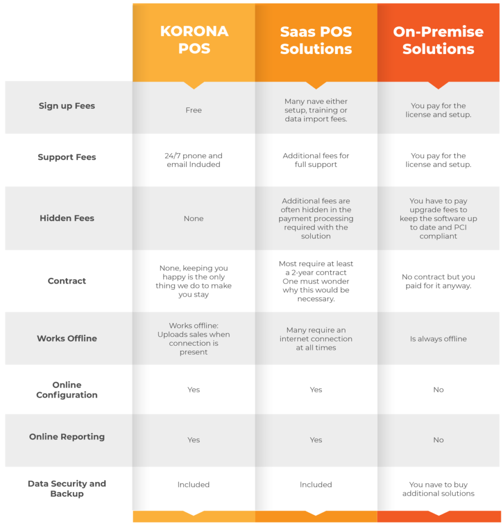 Point of Sale Price Comparison with KORONA POS organized in a table