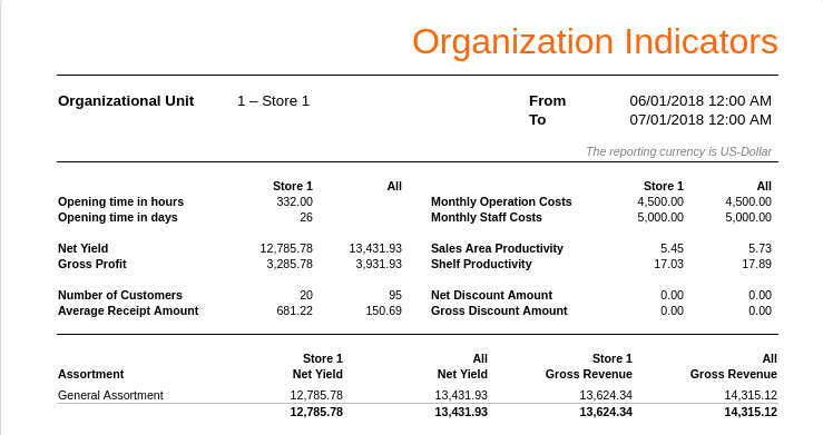 retail kpi by space
