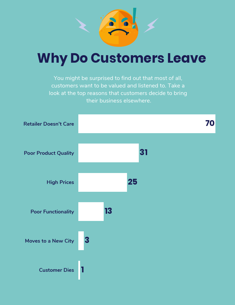 How to respond to customer complaints supported by infographic on why customers leave