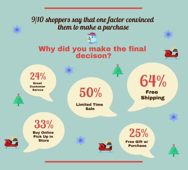Holiday Retail Infographic