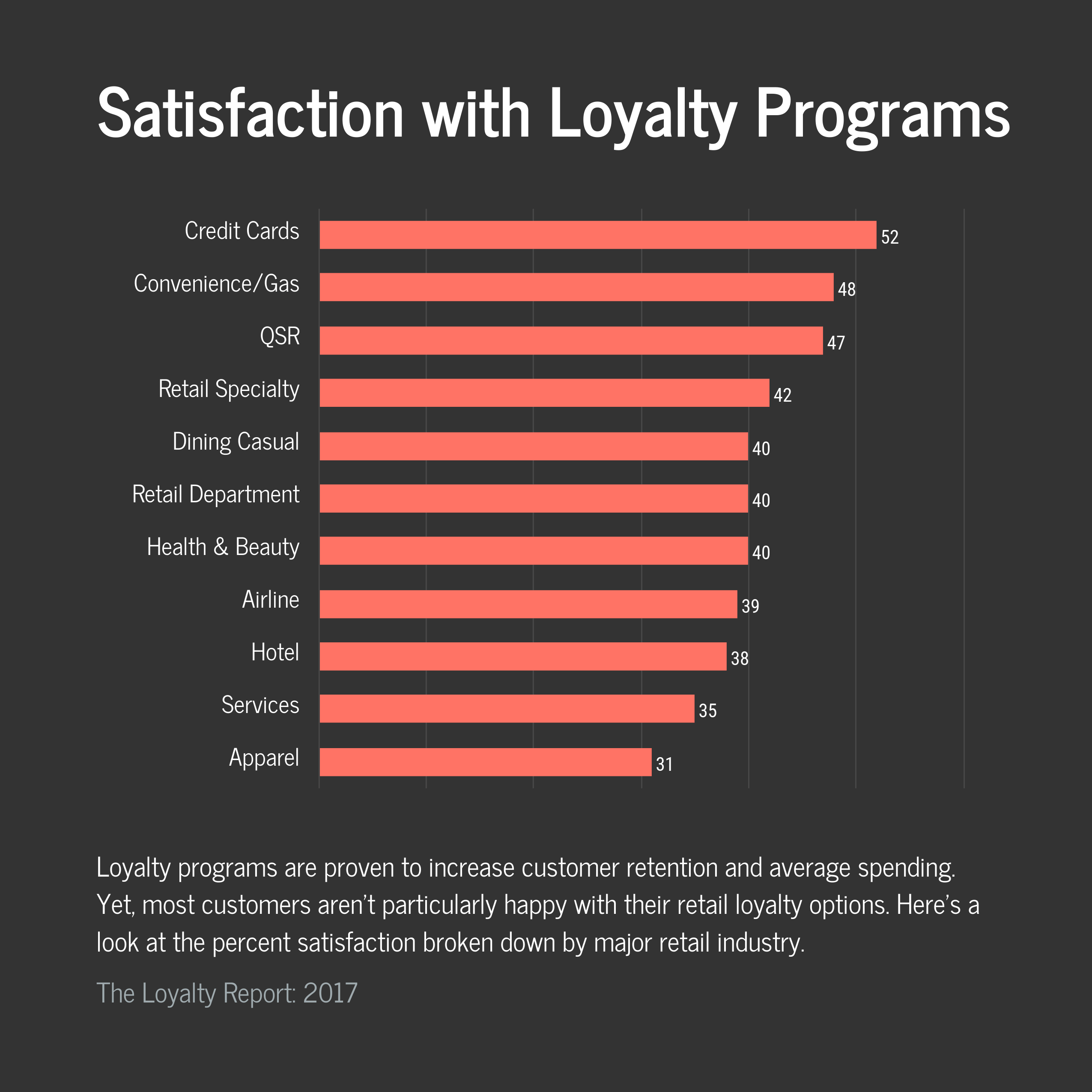 satisfaction with retail loyalty programs