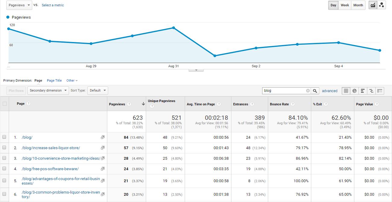google analytics site performance