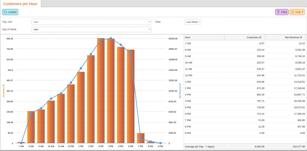 Point of sale CRM metrics