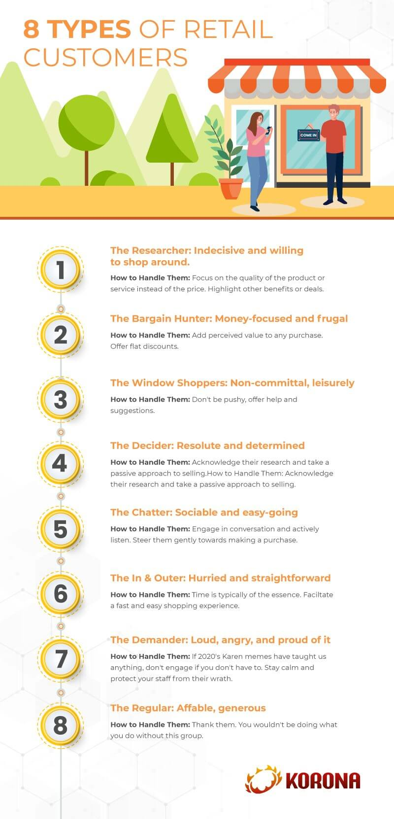 Infograph showing 8 different types of retail shoppers and how to deal with them