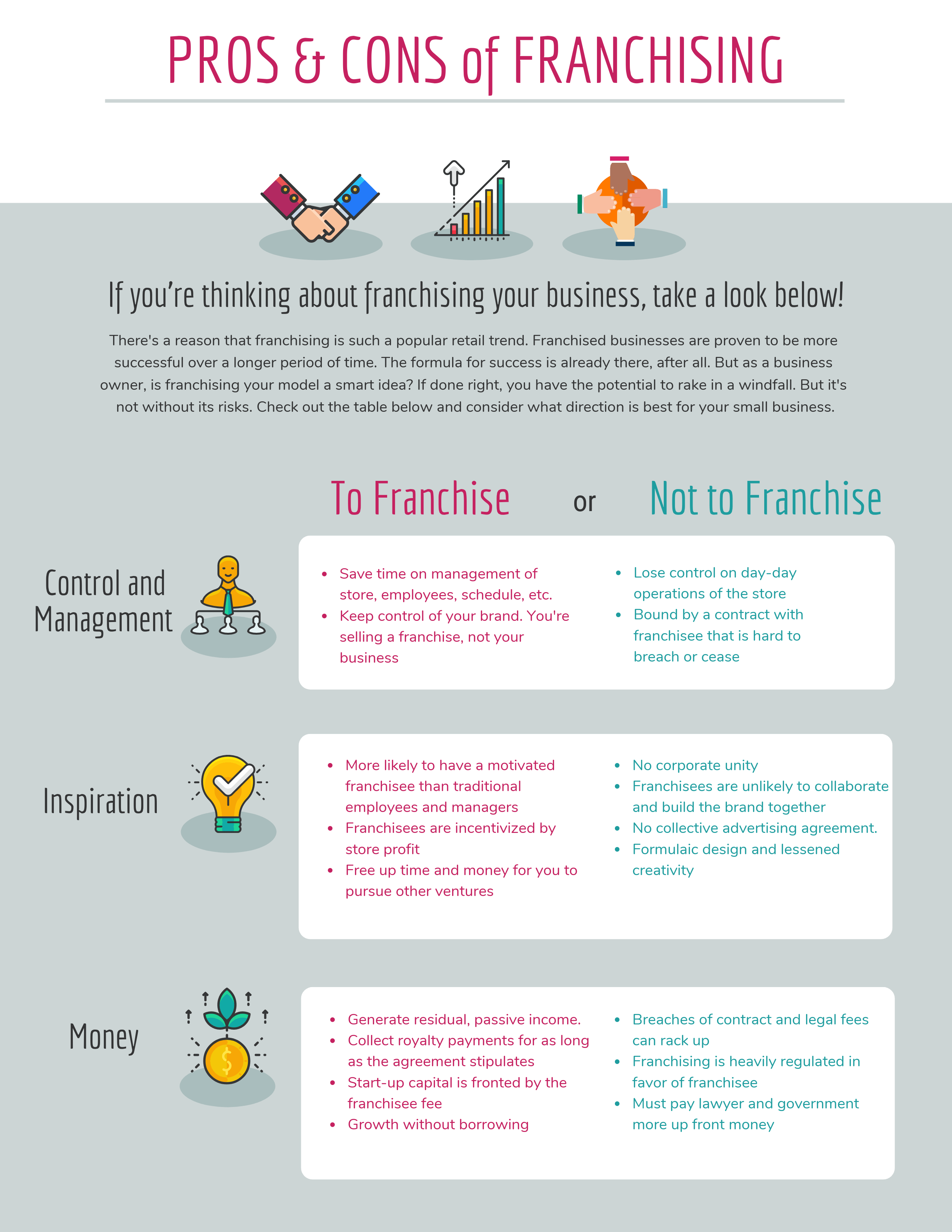 Franchising your business infograph