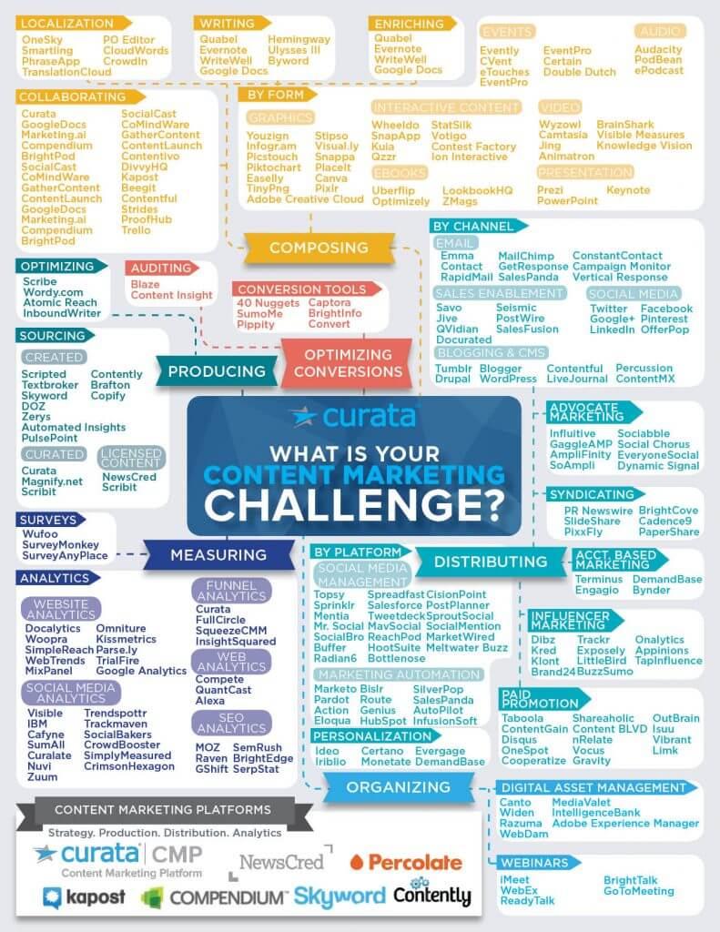Retail content marketing tools inforgraphic