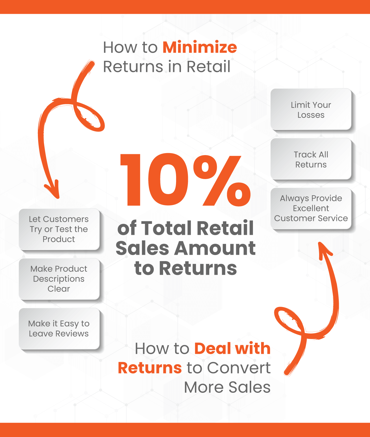 Infographic illustrating the steps to minimize returns in retail and convert more sales featuring stats of total retail returns