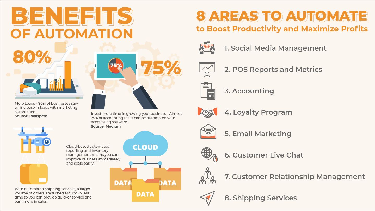 Infographic how to automate your small business in 8 areas and the benefits of automation backed by various stats