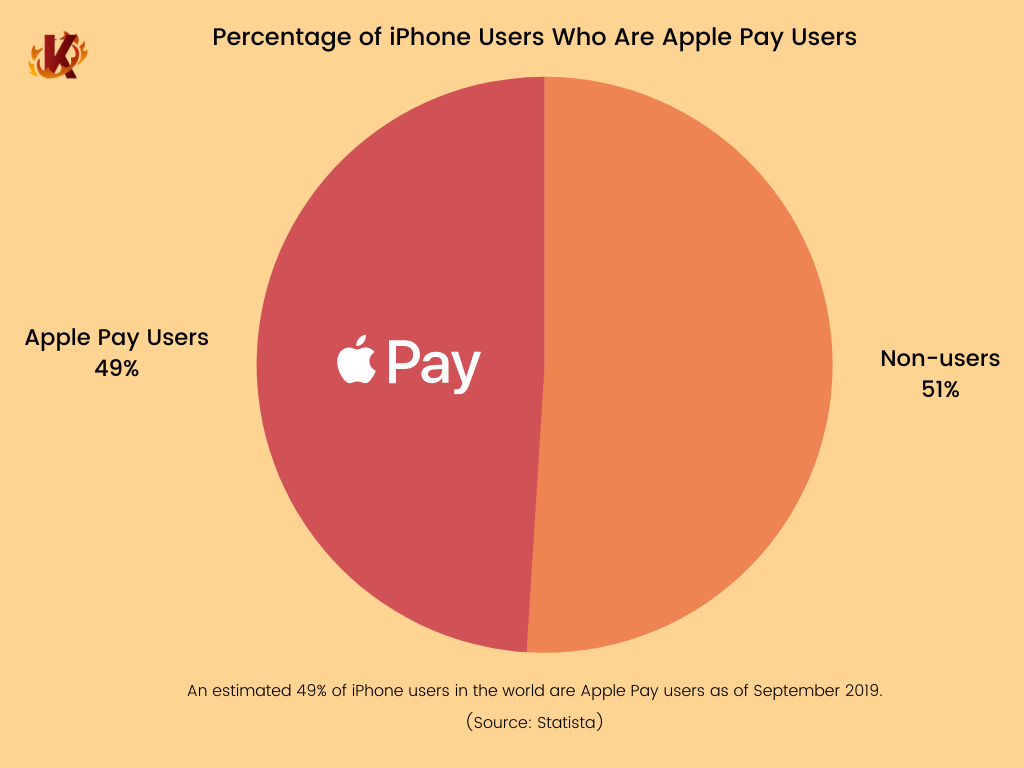 Pie chart showing percentage of iphone users who are apple pay users