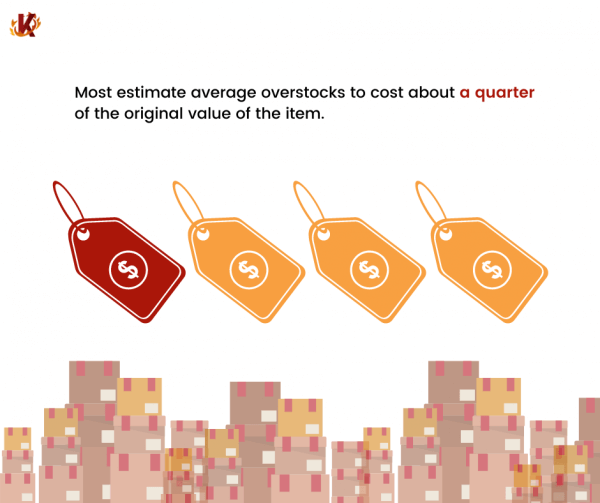 infographic showing how much overstocks cost retailers