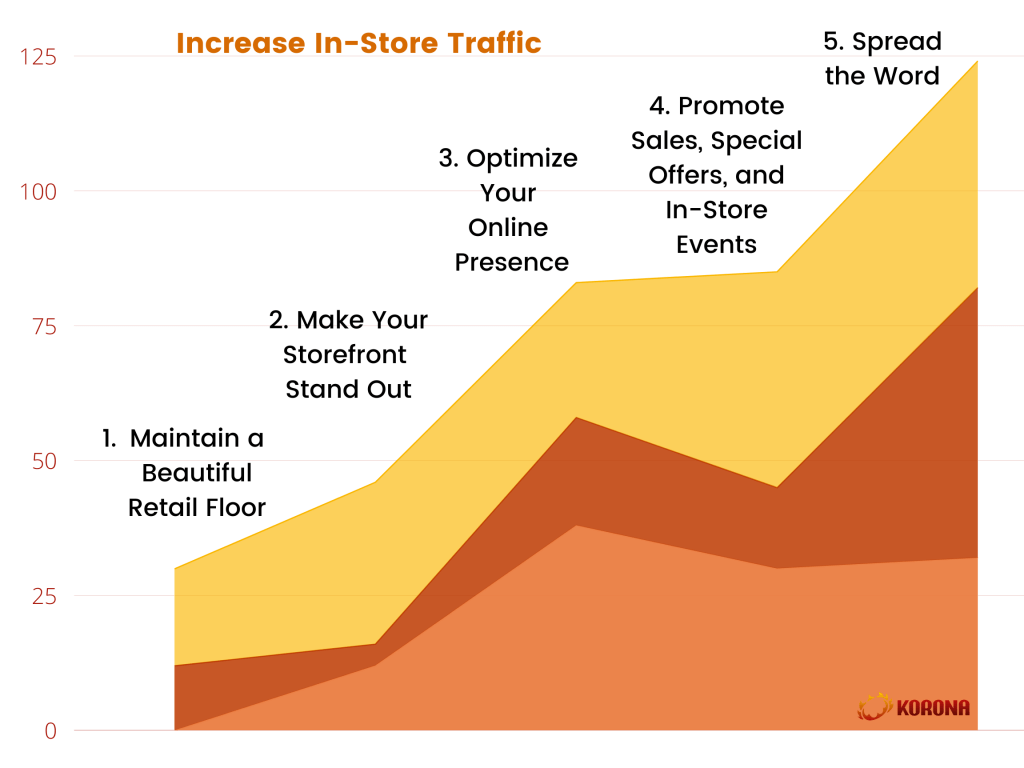 Infographic displaying 5 ways to increase in-store traffic