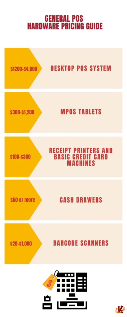 Infographic to show the general pricing for different types of POS hardware pieces