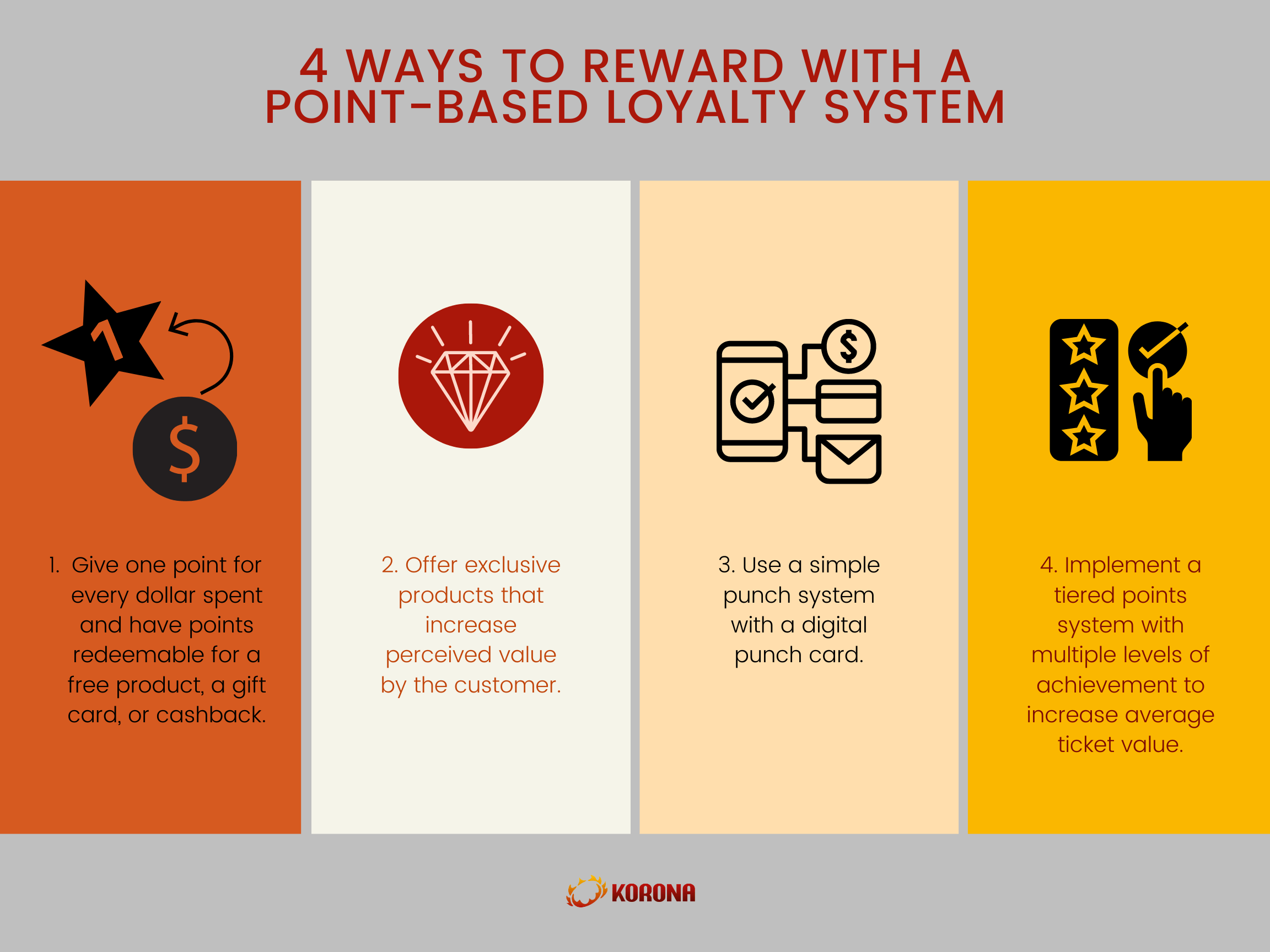 infographic to show 4 ways to reward with a point-based loyalty system with icons representing each way