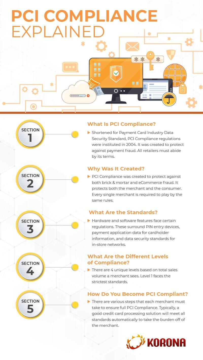 Infograph showing how PCI compliance works, how retailers can get it set up, and what the standards are for it