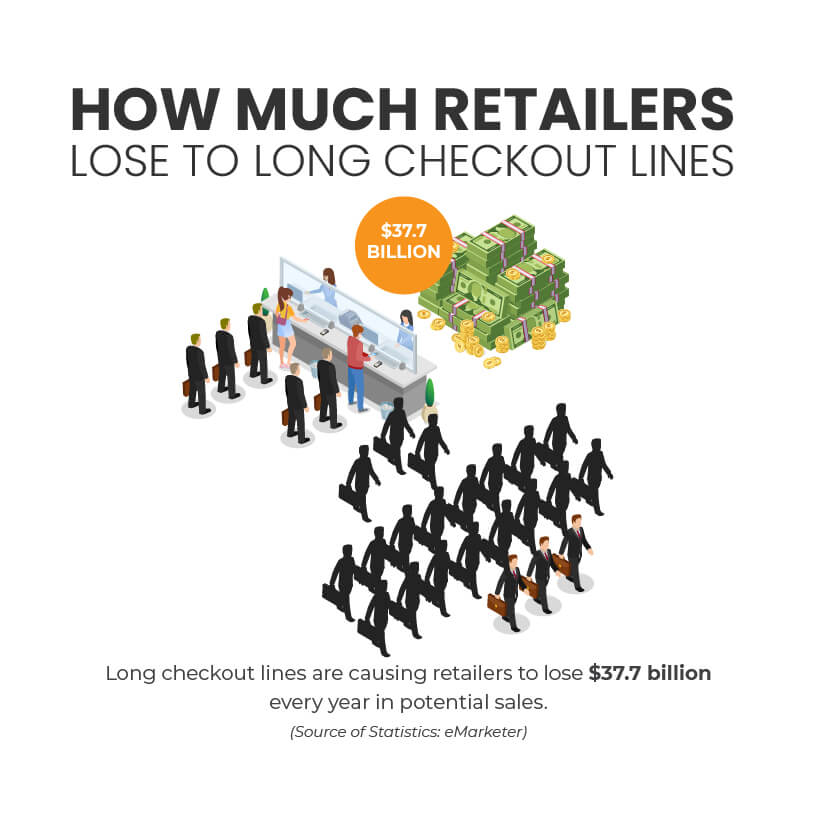 Infographic illustrating $37.7 billion retailers lose every year due to long checkout lines