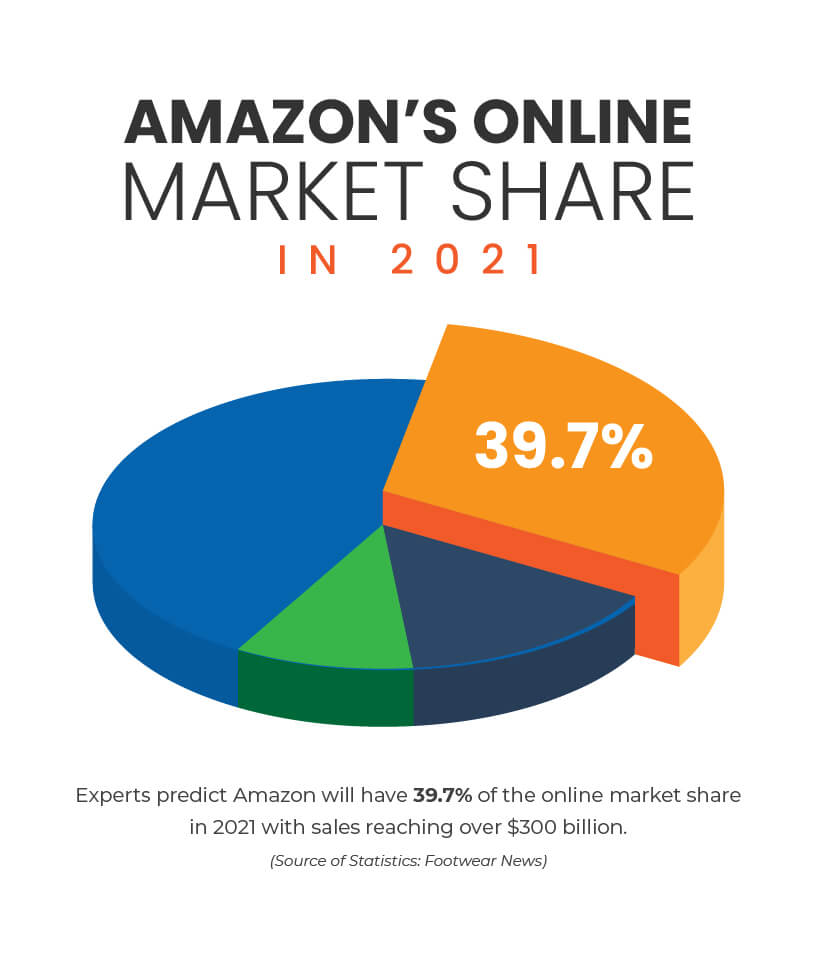 Pie chart showing Amazon's predicted online market share in 2021