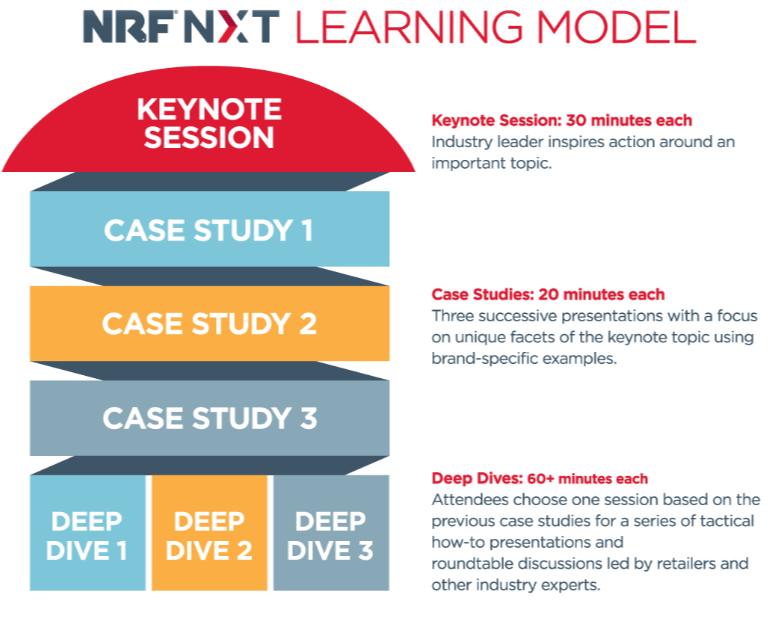 NRF NXT 2019 Conference Learning Model