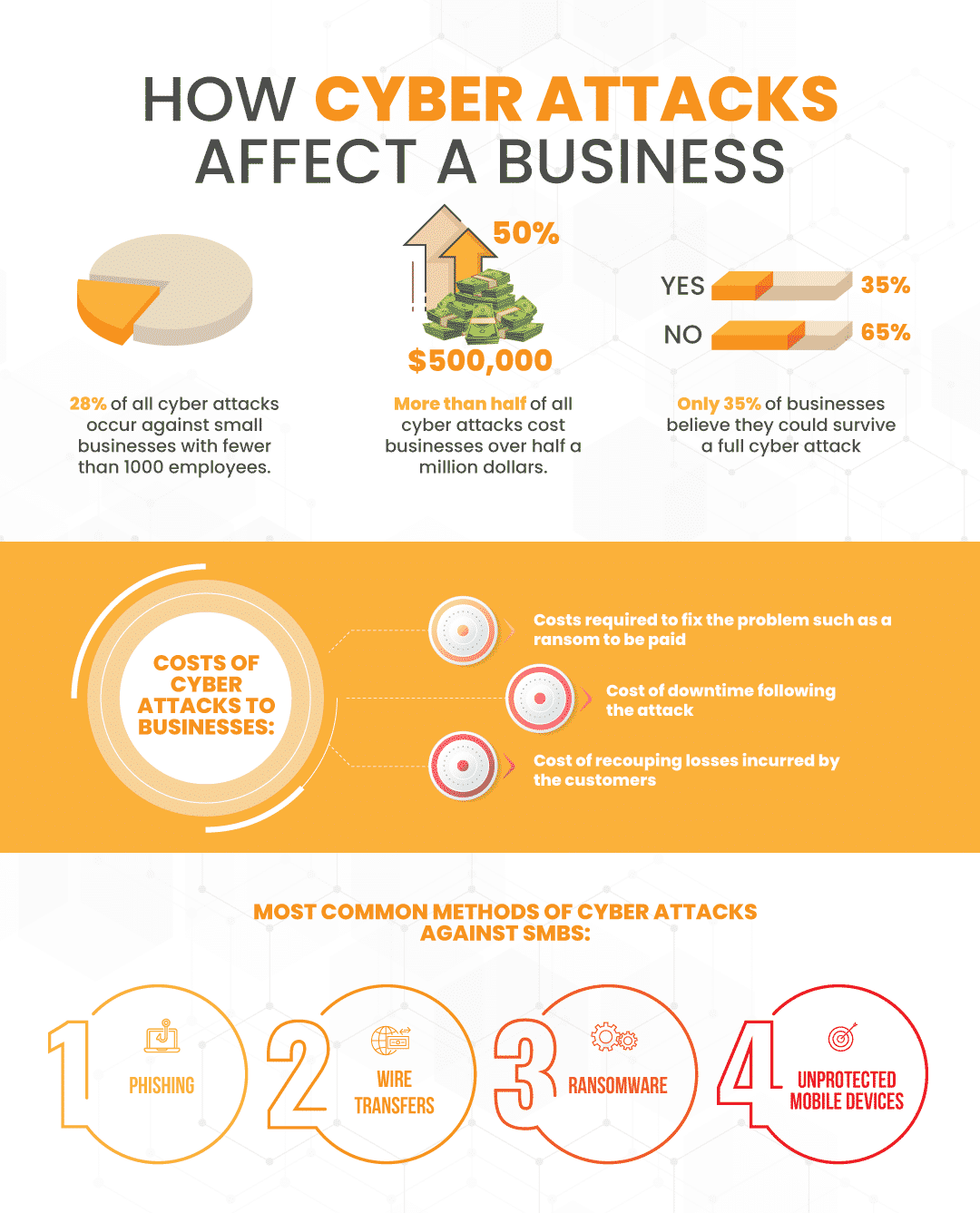 how cyber attacks affect a business infographic with supporting statistics