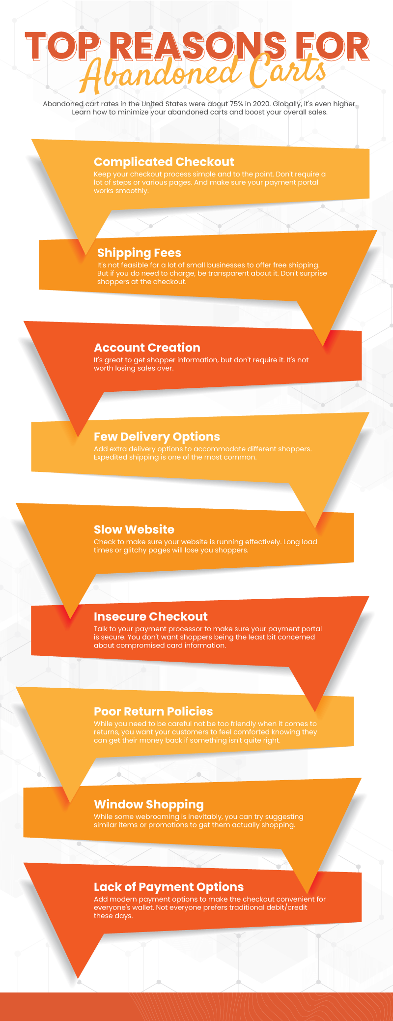 Infographic showing the top 9 reasons for abandoned carts in eCommerce stores