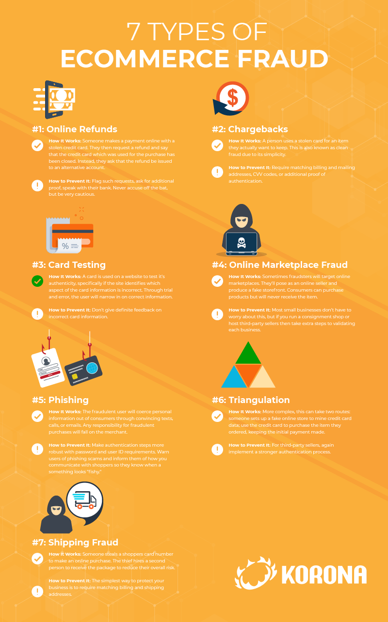 Infograph showing the 7 most common types of eCommerce retail fraud
