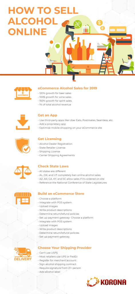 Infograph of the steps on how to sell alcohol online