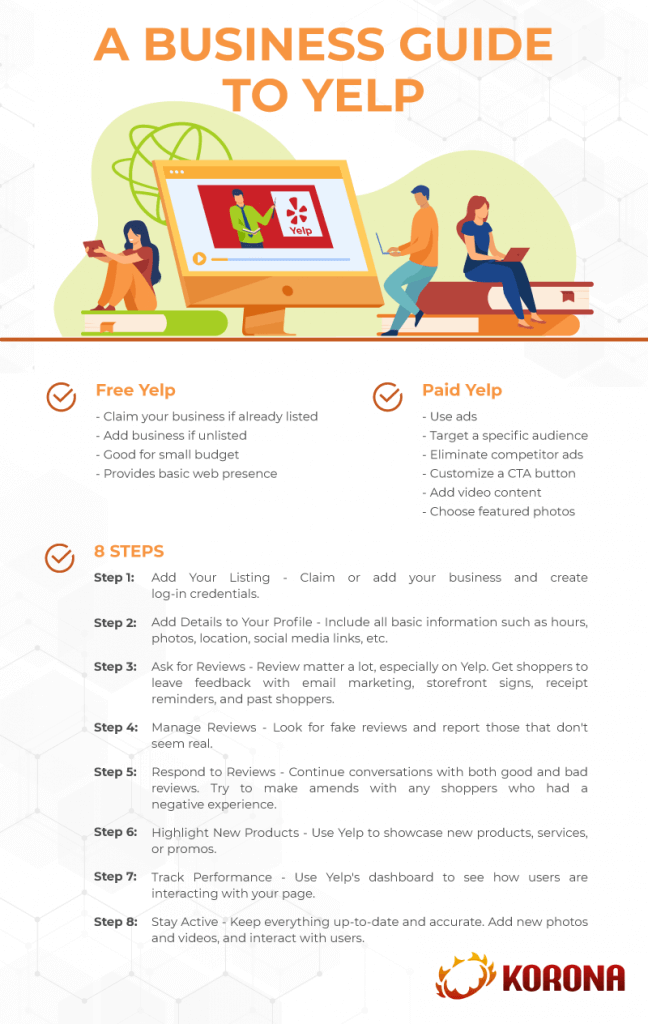 Infograph showing the steps for setting up a business profile on Yelp
