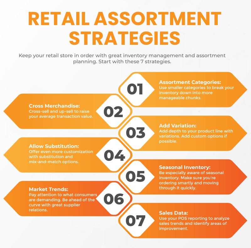 Infographic with 7 of the most common retail assortment strategies and why they're effective