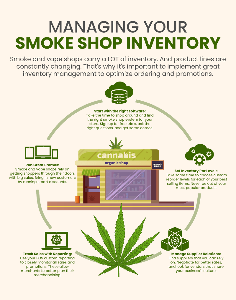 Infographic with 5 ways that smoke shops can manage their inventory