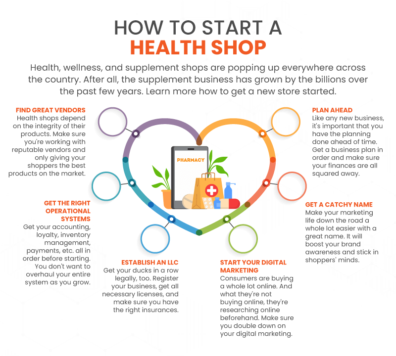 Infographic with 6 steps small business owners need to take to start a health shop or supplment store