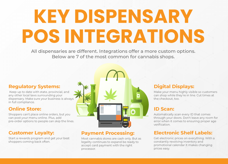 Infographic listing the 7 most important POS integrations for dispensaries