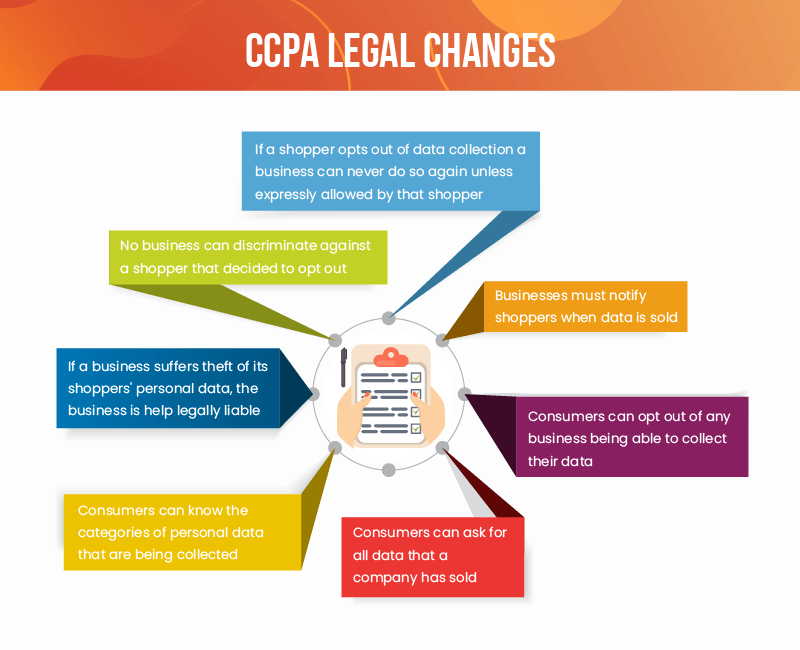 Inforgraphic of legal changes from the new CCPA law