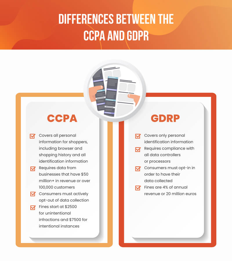 Inforgraphic with differences between CCPA and GDPR