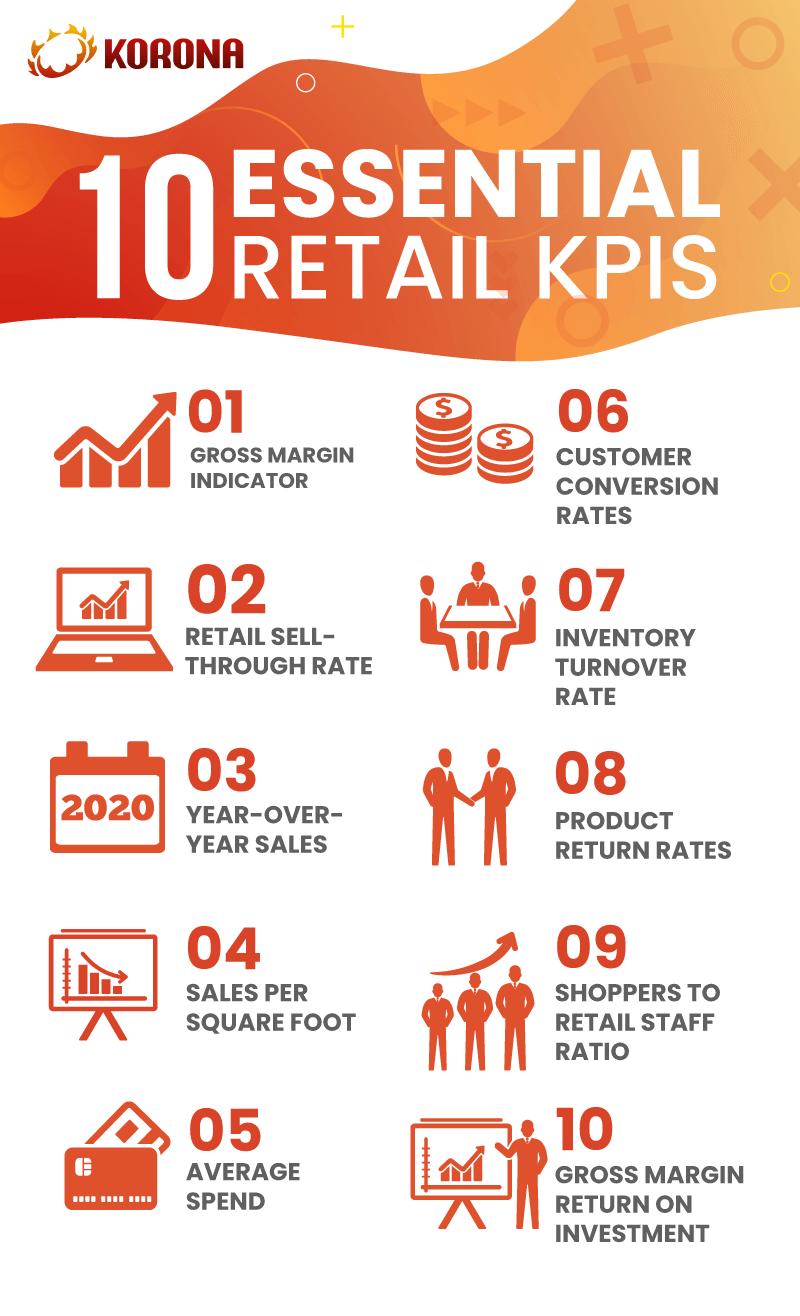 10 Retail KPIs Infographic