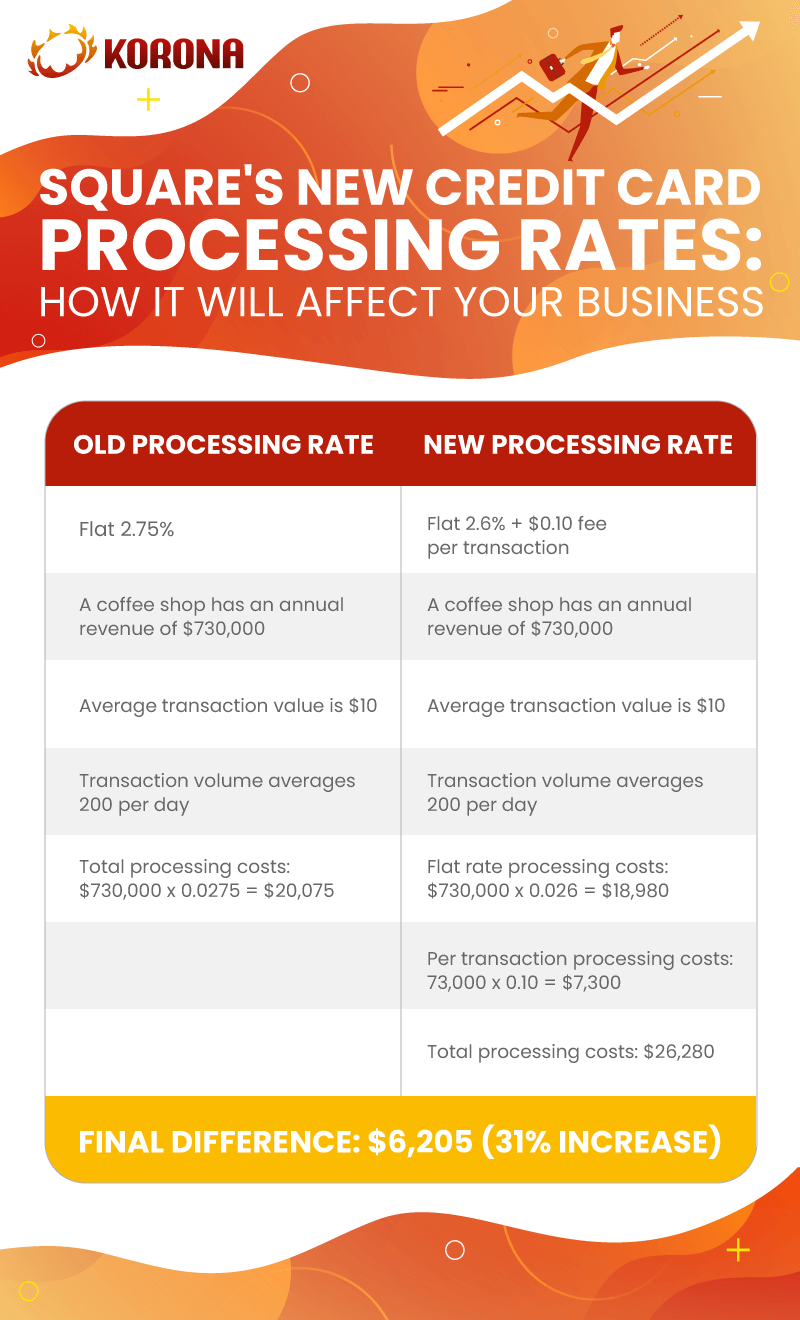 Infographic comparing Square's old processing rates with their new processing rates