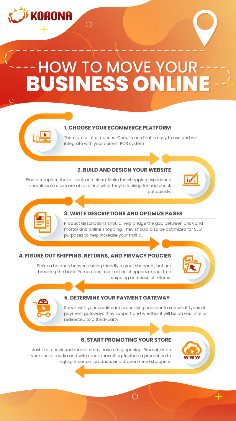 Infographic on how to move your business online with the 6 steps listed
