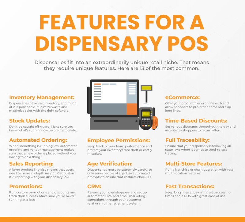 Infographic with the most important features for dispensary POS systems