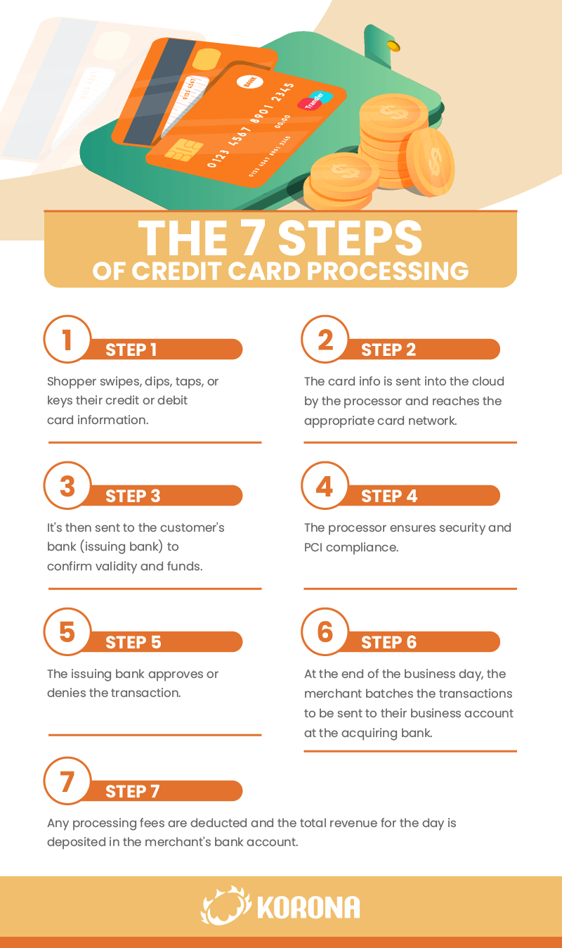 Infographic show the 7 steps of credit card processing