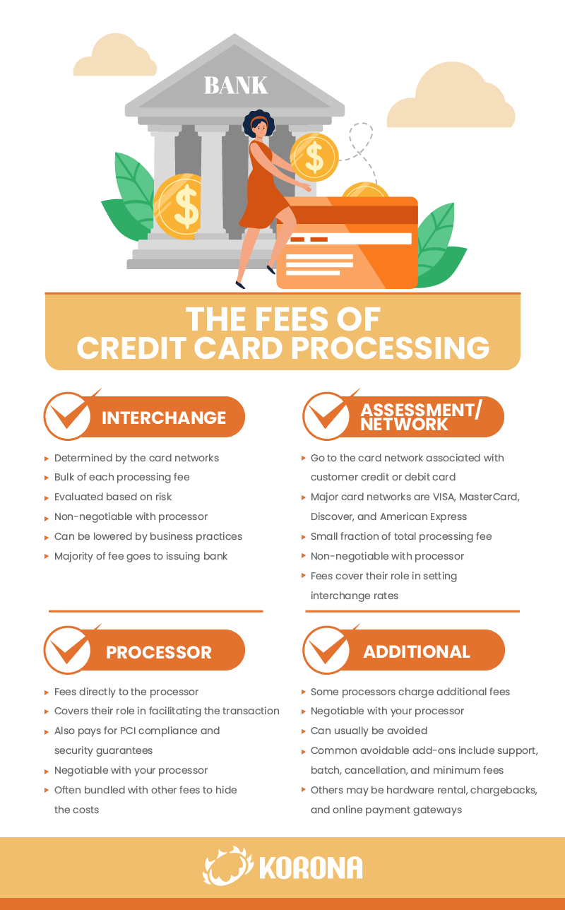 Infographic showing the various fees for credit card processing