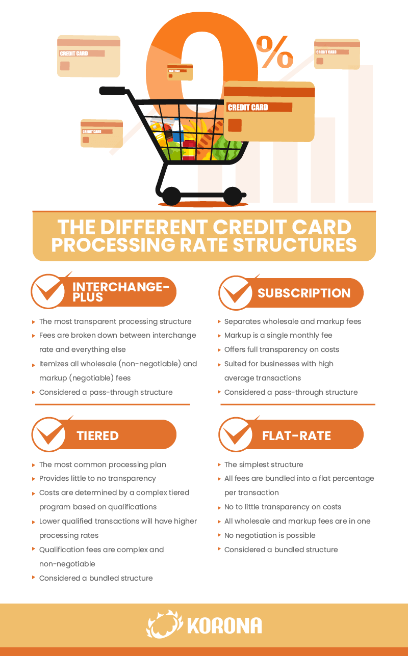 Infographic of the different rate structures used with credit card processing agreements