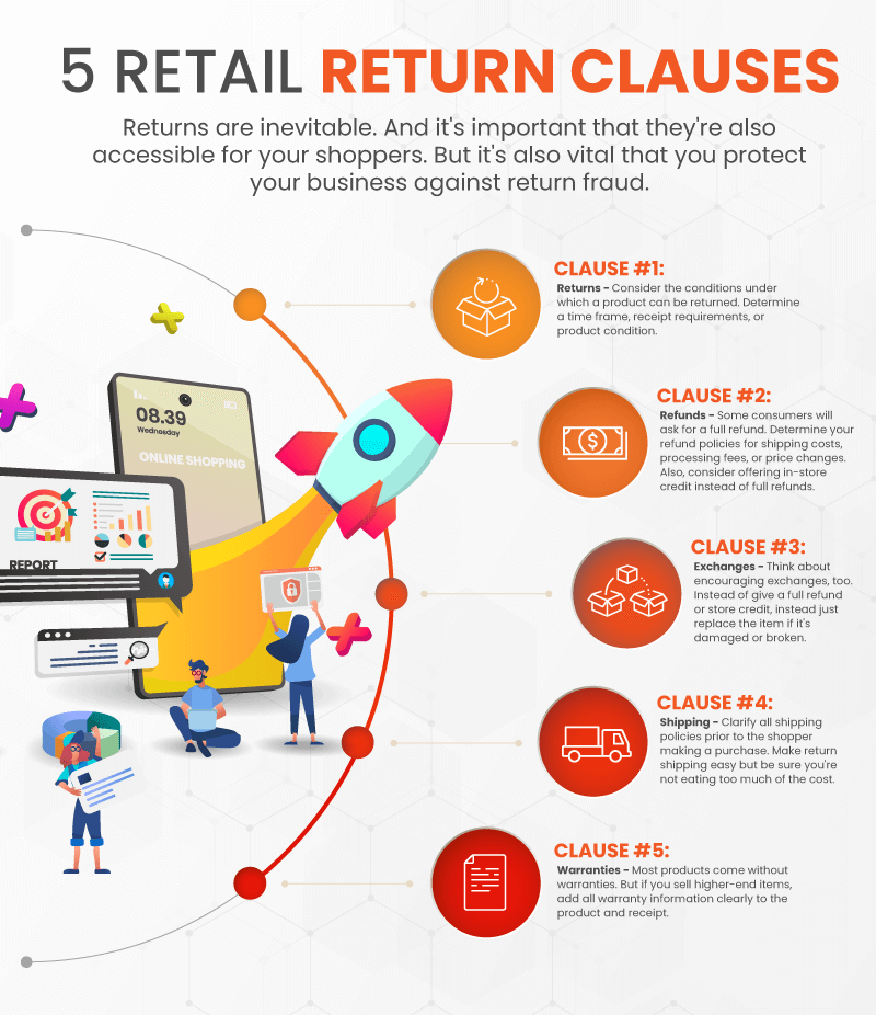 Infographic displaying the 5 most important clauses that small businesses must add to their return policies