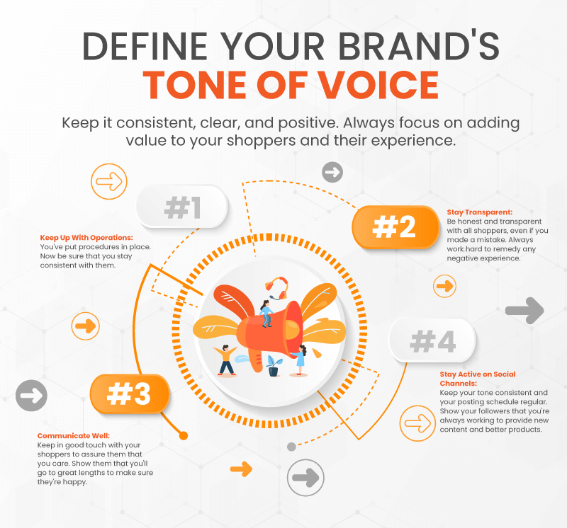 Infographic with 4 ways to define your small business brand's tone
