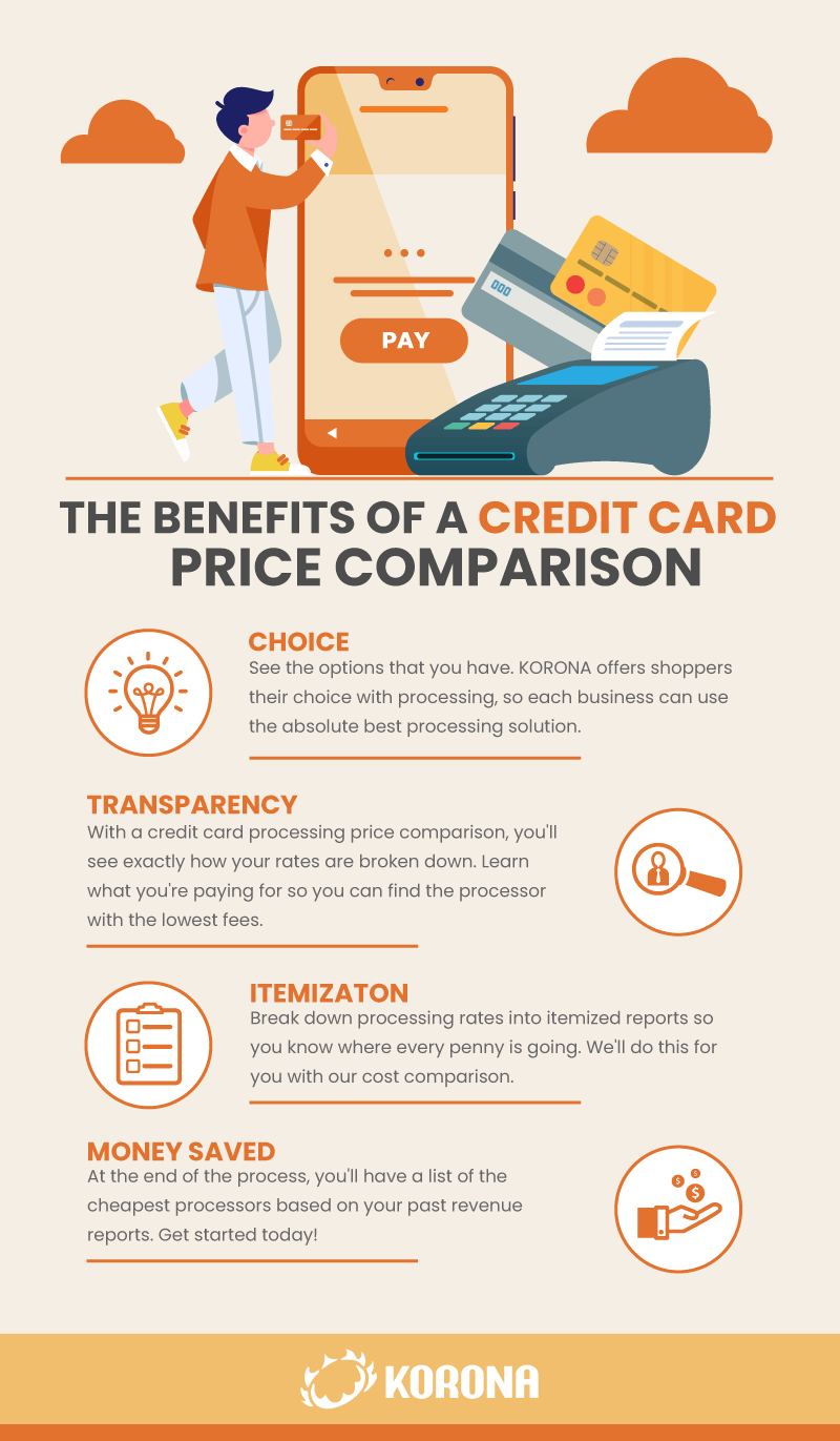 Infographic listing the benefits of getting a credit card processing rate comparison