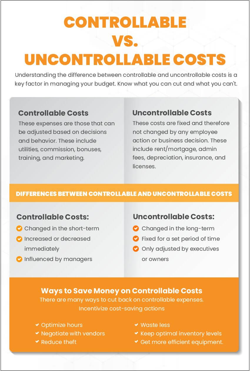 Infographic with a breakdown of controllable costs versus uncontrollable costs for businesses